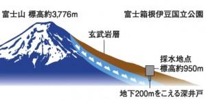 保湿化粧品フジナ(fujina)5日間お試しセットの使用している湧水の説明画像