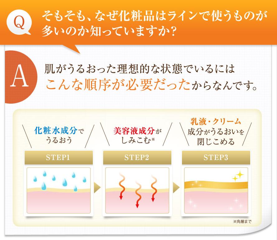 サントリービトアス美容乳液の紹介ページで教えてもらった基礎化粧品がライン使いされる理由のイラスト。