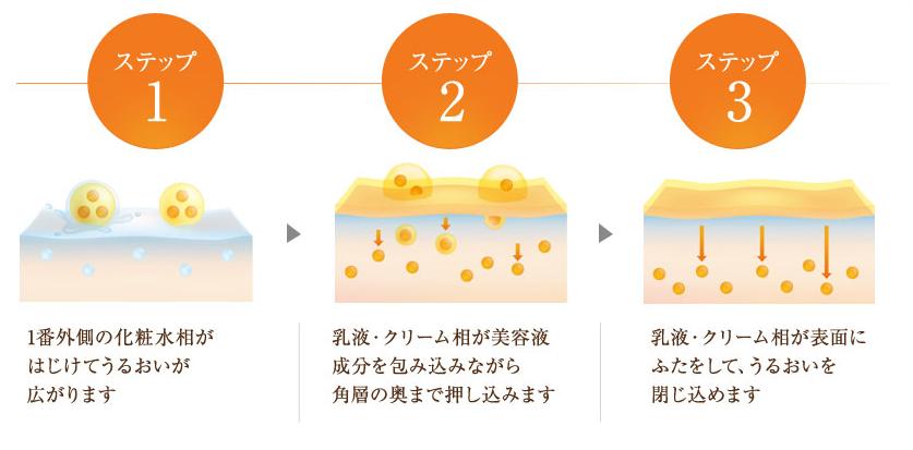 ビトアス美容乳液の浸透していく様子がイラストで紹介されていました。