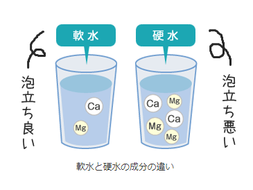硬水と軟水では、内容成分が違うので、泡立ちに差があります。