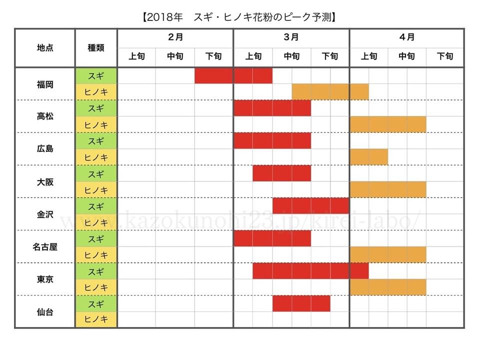 2018年 スギ・ヒノキ花粉のピーク予測