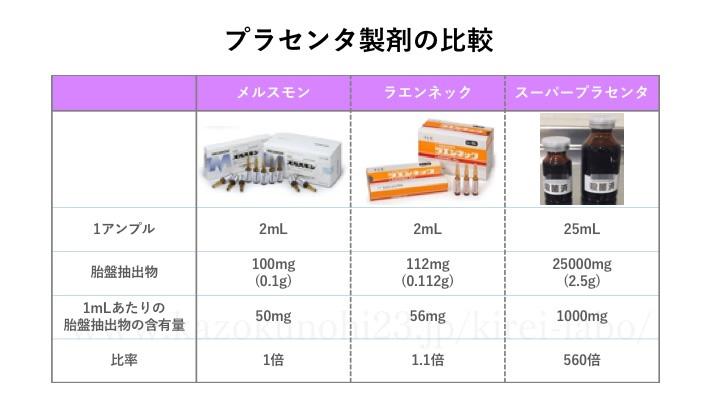 プラセンタ製剤の比較