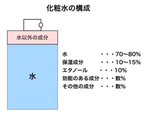 水溶性か両性のビタミンC誘導体が配合されているものを選ぶ