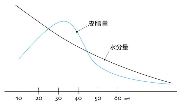 加齢による皮脂分泌量の低下