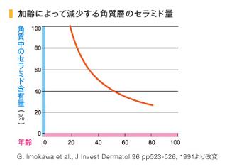 加齢による保湿成分の減少