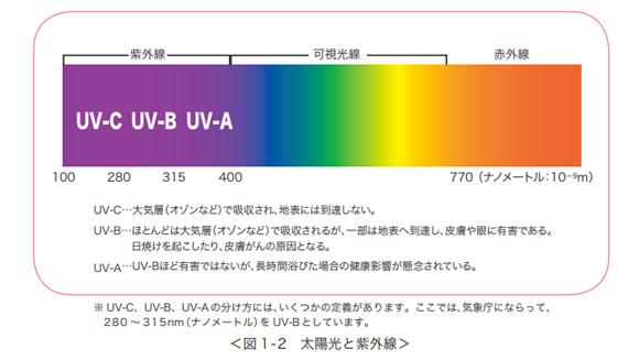 紫外線の性質