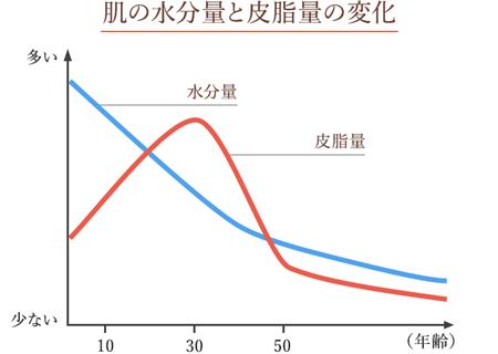 年齢に伴う皮脂量と水分量の低下